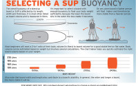 How To Choose A Standup Paddle Board