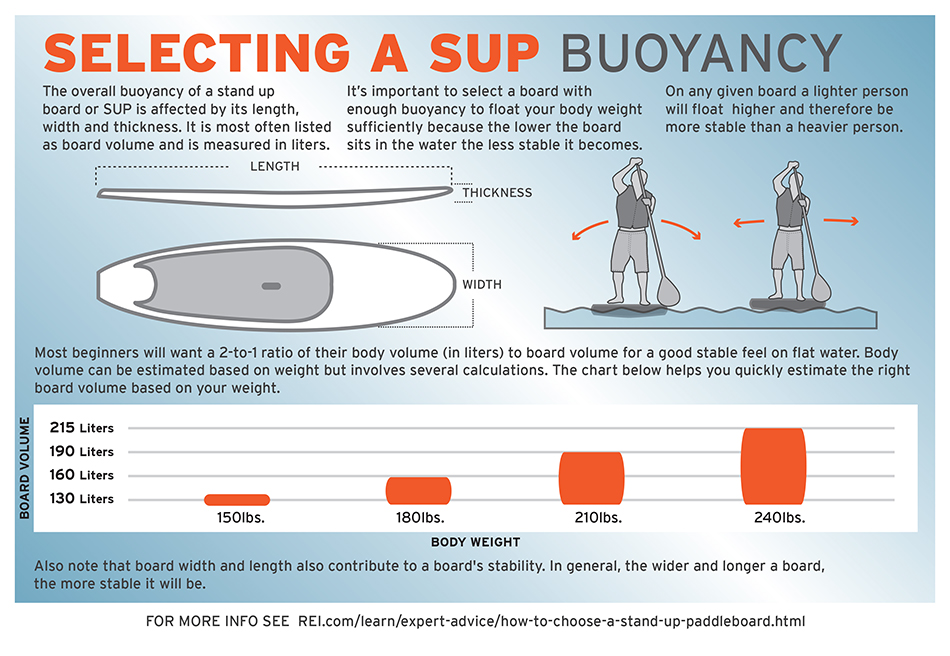 What Size Stand Up Paddle Board is Right For a Beginner?