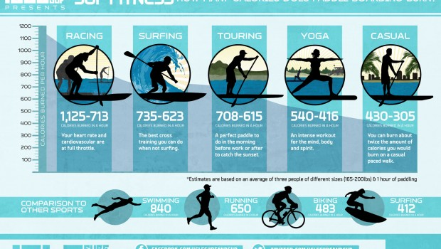 How Many Calories Do You Burn With SUP: Paddle Boarding Is Great For Weight Loss
