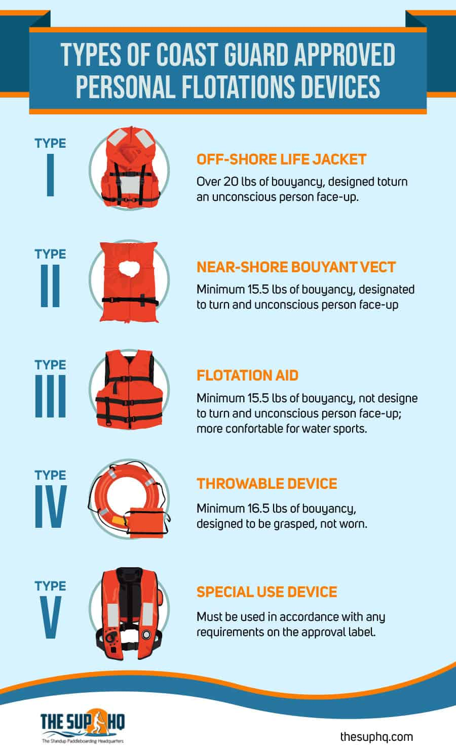Types of PFD Life Jacket for Kids